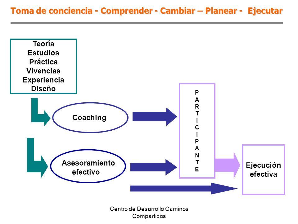 Toma de conciencia - Comprender - Cambiar – Planear - Ejecutar