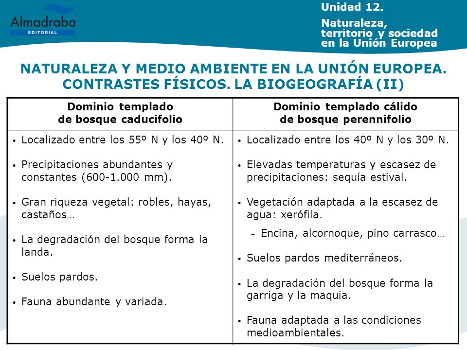 Unidad 12. Naturaleza, territorio y sociedad en la Unión Europea.