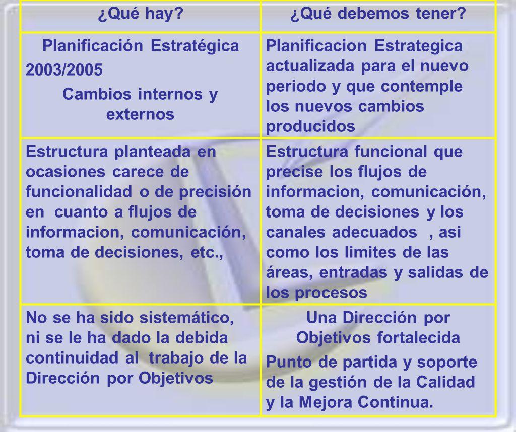 Planificación Estratégica 2003/2005 Cambios internos y externos