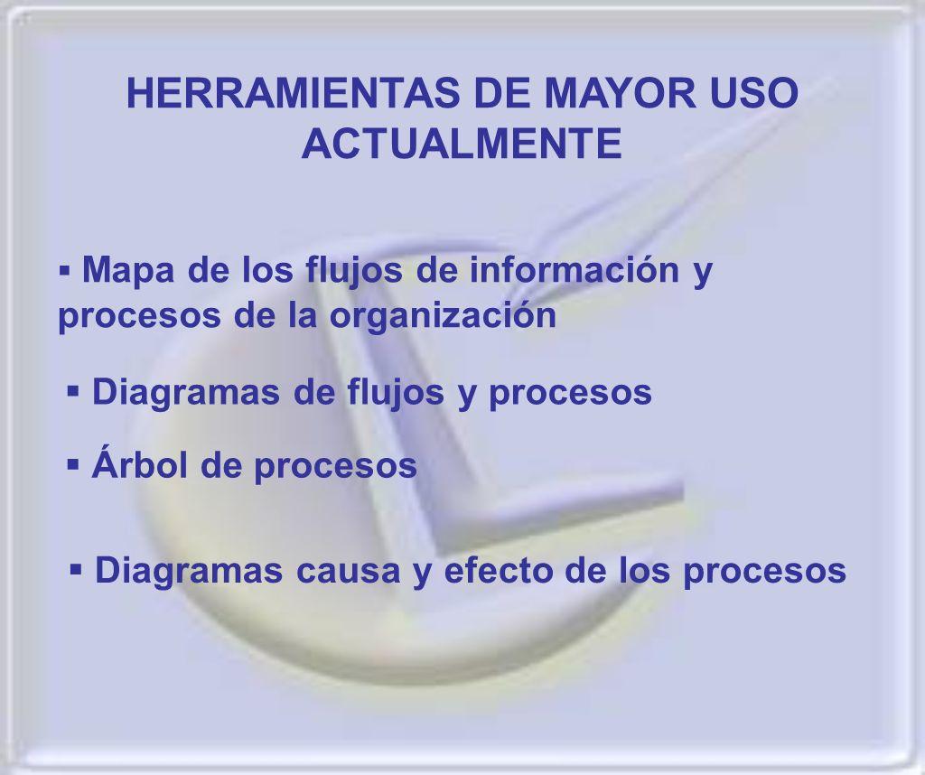 HERRAMIENTAS DE MAYOR USO ACTUALMENTE