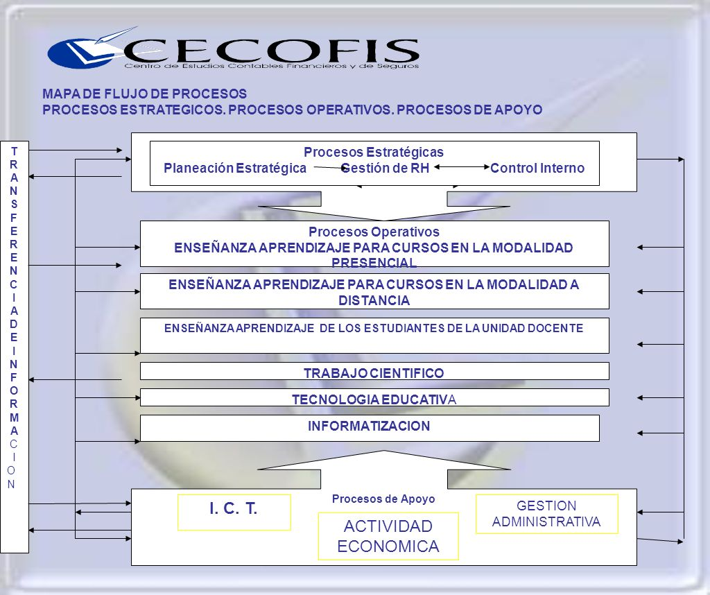 I. C. T. ACTIVIDAD ECONOMICA MAPA DE FLUJO DE PROCESOS