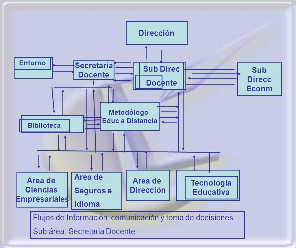 Flujos de Información, comunicación y toma de decisiones