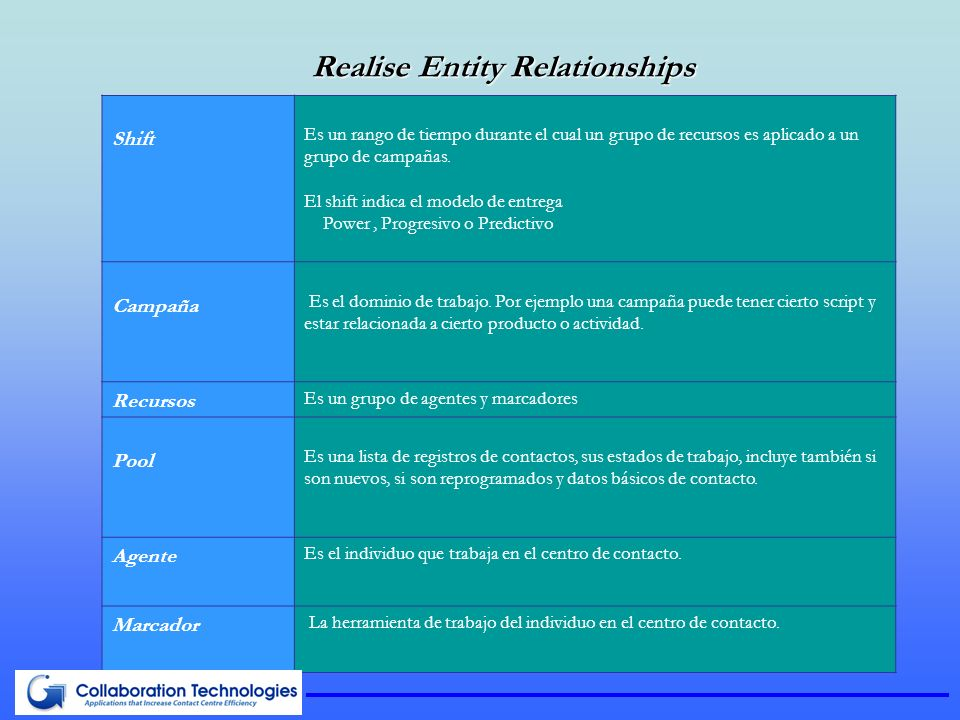 Realise Entity Relationships