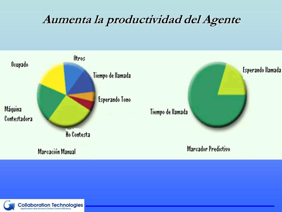 Aumenta la productividad del Agente