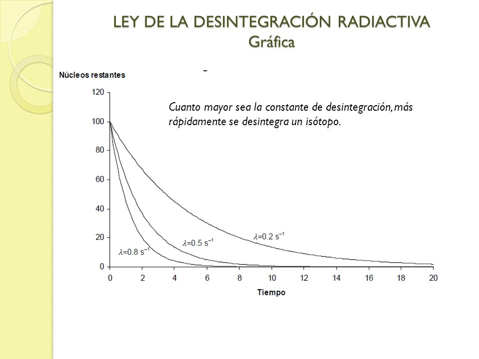 LEY DE LA DESINTEGRACIÓN RADIACTIVA Gráfica