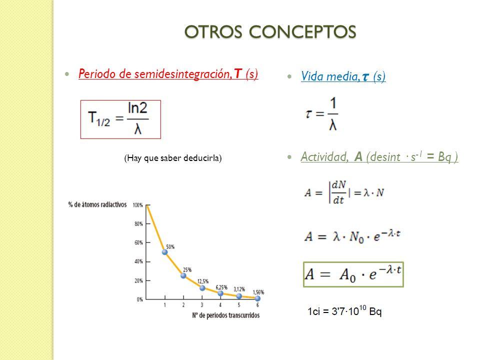 OTROS CONCEPTOS Periodo de semidesintegración, T (s) Vida media, τ (s)