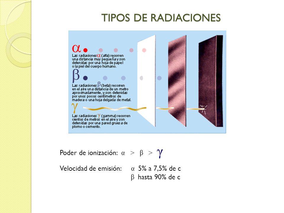 TIPOS DE RADIACIONES Poder de ionización: α > β >