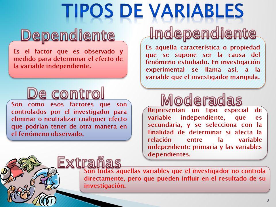 Tipos de Variables Independiente Dependiente De control Moderadas