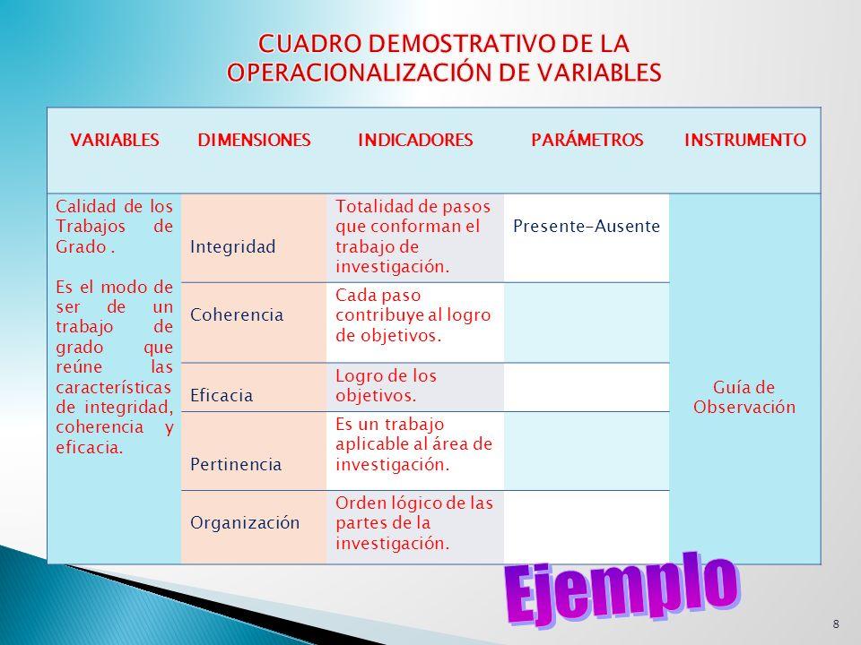 CUADRO DEMOSTRATIVO DE LA OPERACIONALIZACIÓN DE VARIABLES