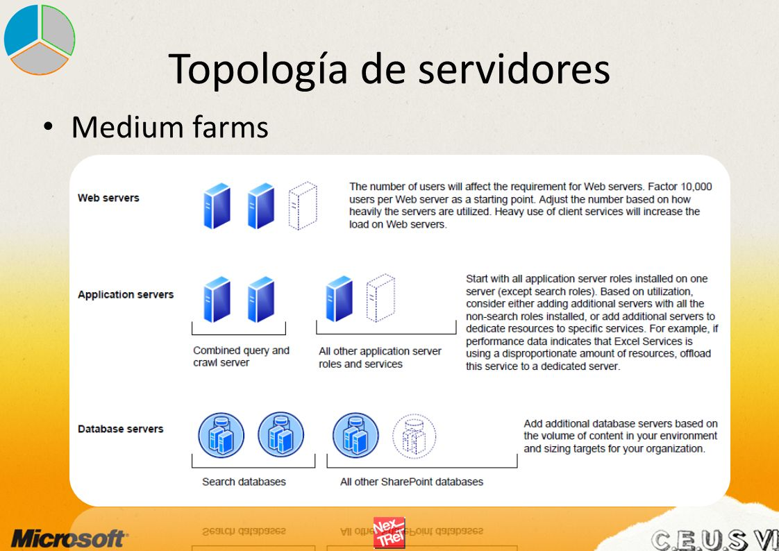Topología de servidores
