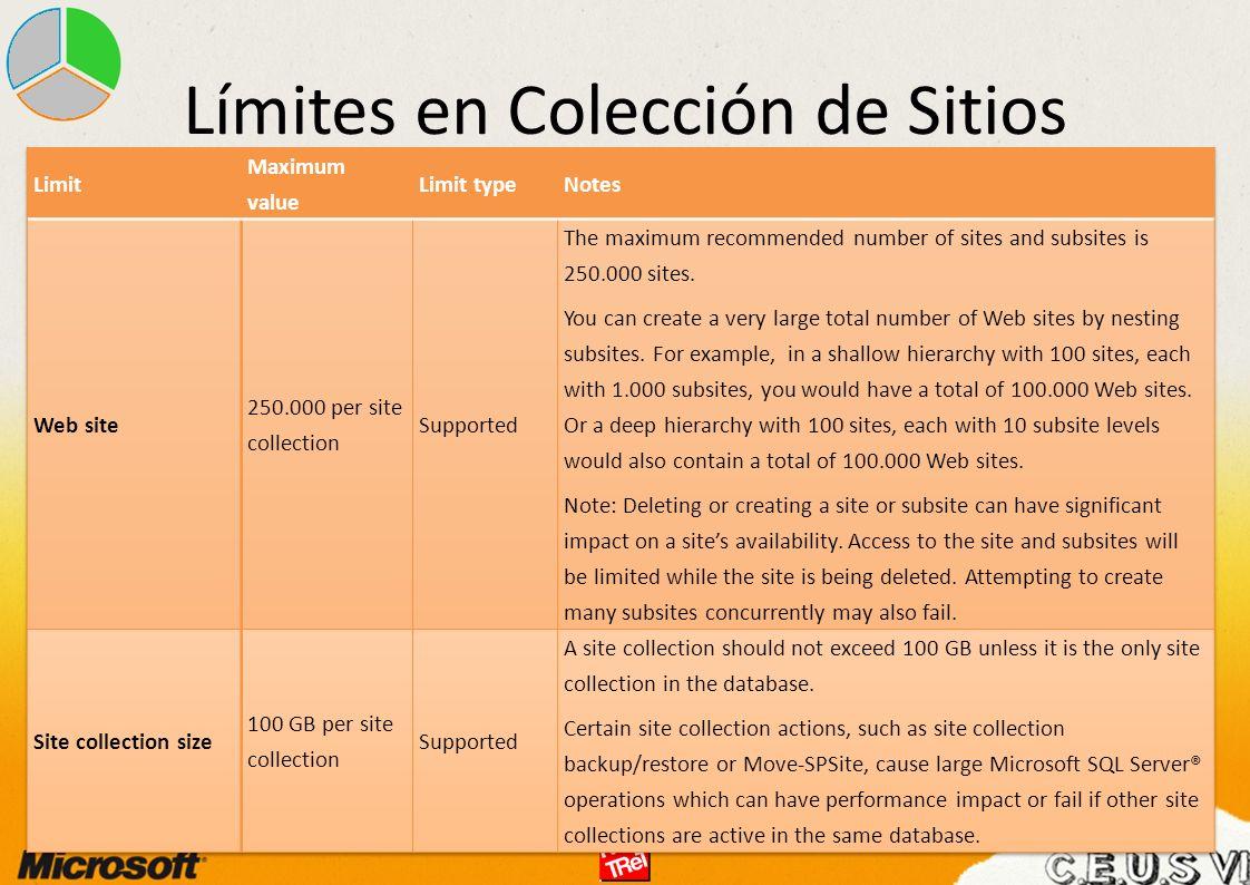 Límites en Colección de Sitios