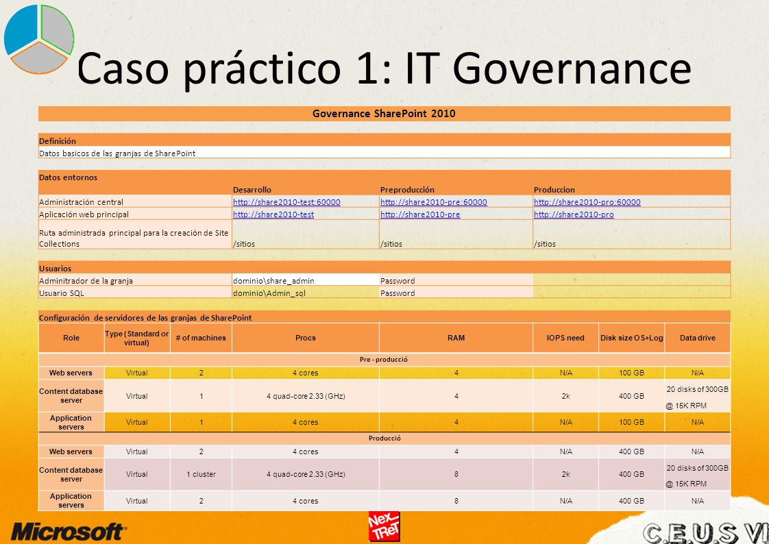 Caso práctico 1: IT Governance