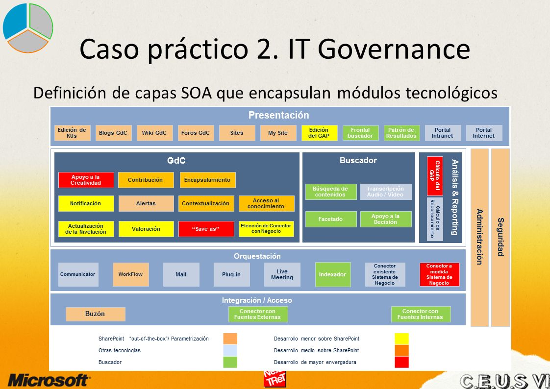 Caso práctico 2. IT Governance