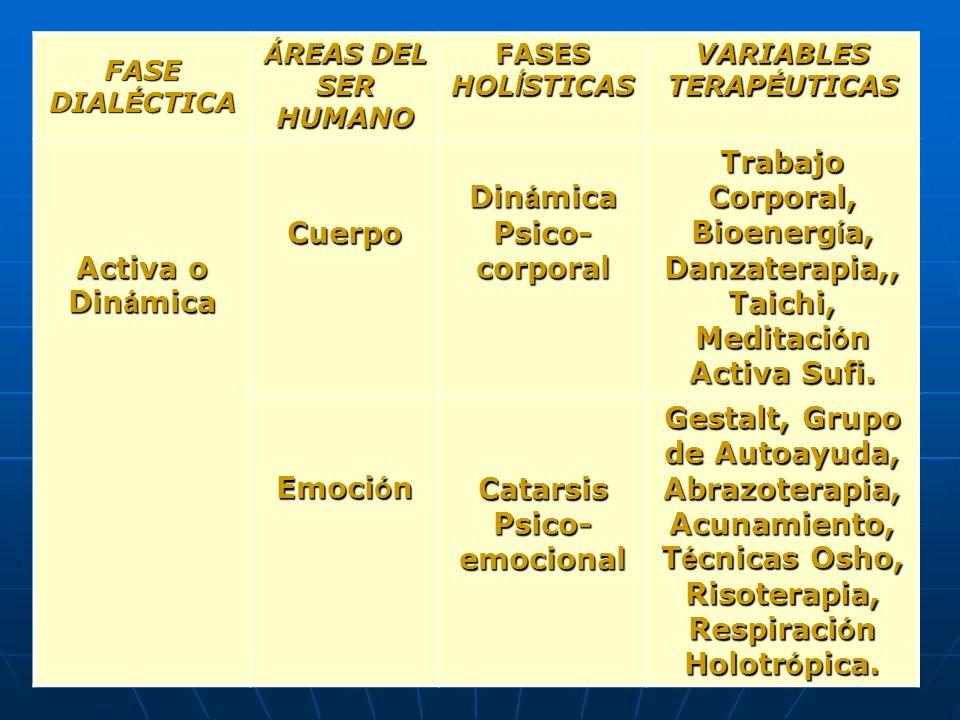 Dinámica Psico-corporal