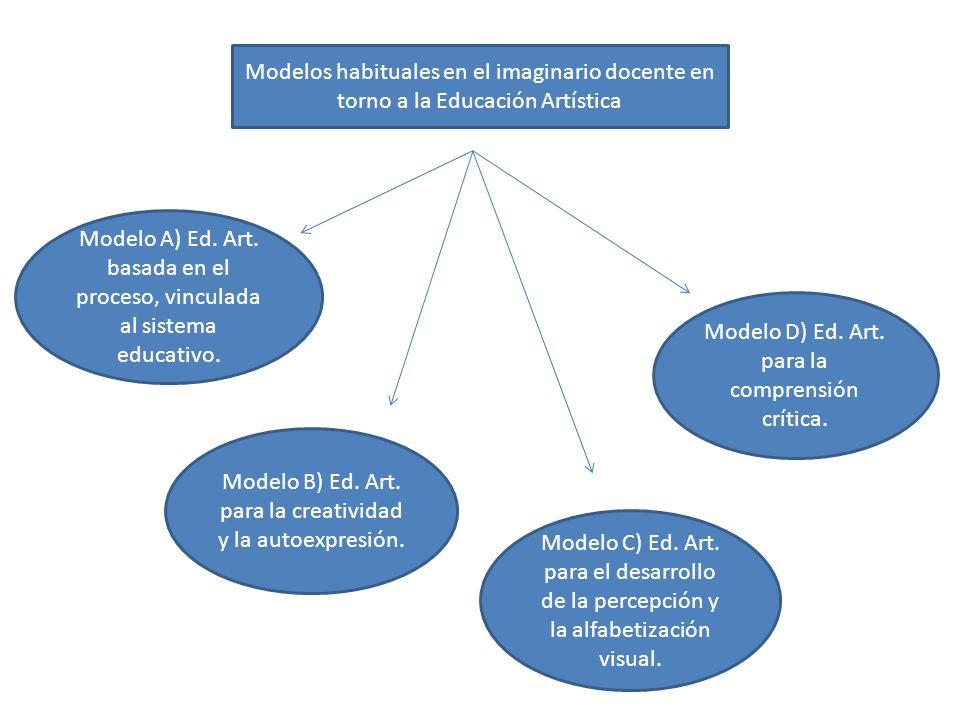 Modelo D) Ed. Art. para la comprensión crítica.