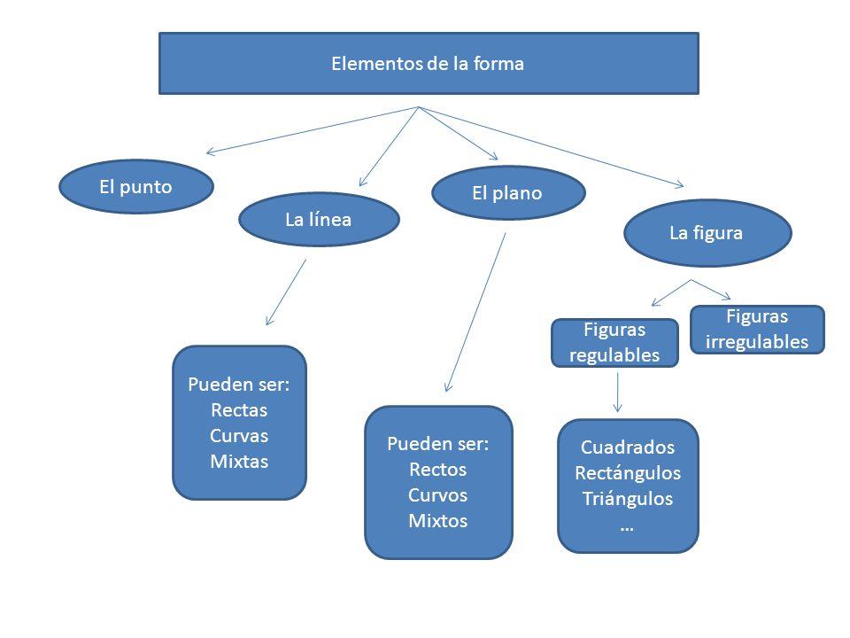 Elementos de la forma El punto. El plano. La línea. La figura. Figuras irregulables. Figuras regulables.