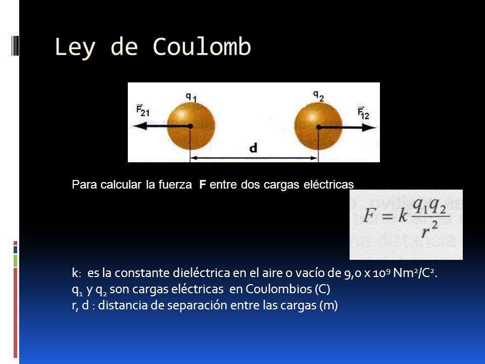 Ley de Coulomb Para calcular la fuerza F entre dos cargas eléctricas. k: es la constante dieléctrica en el aire o vacío de 9,0 x 109 Nm2/C2.