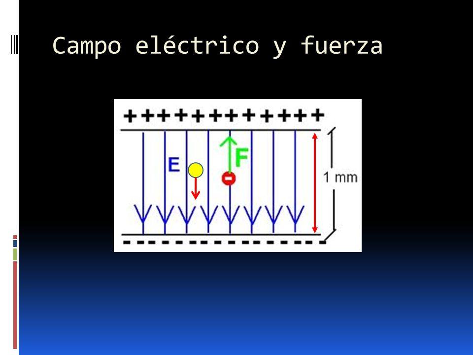 Campo eléctrico y fuerza