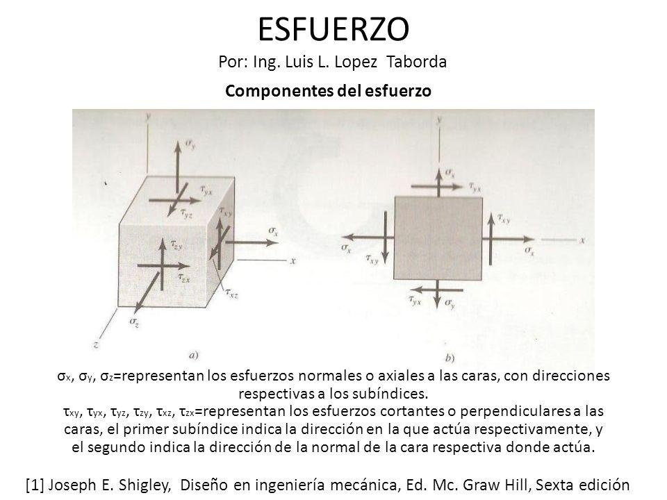 ESFUERZO Por: Ing. Luis L. Lopez Taborda