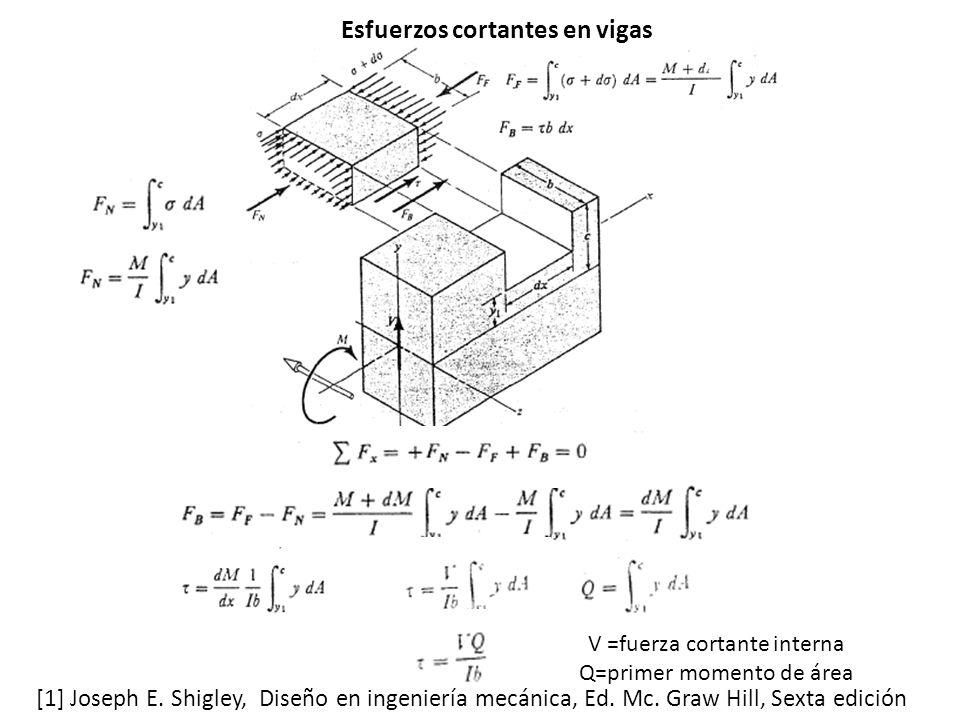 V =fuerza cortante interna Q=primer momento de área