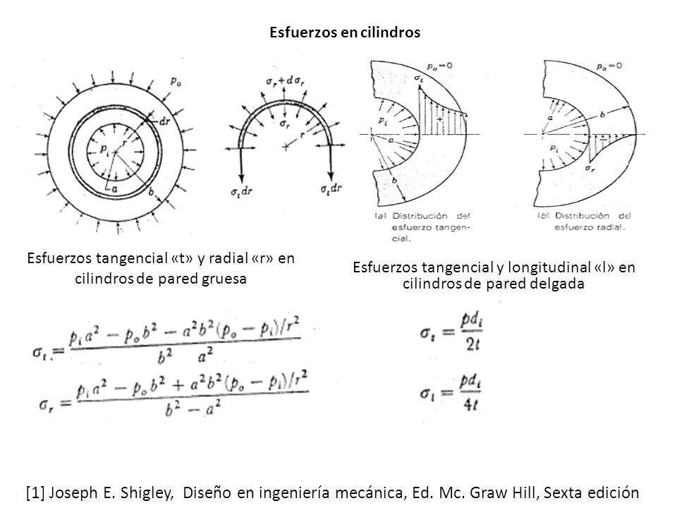 Esfuerzos tangencial «t» y radial «r» en cilindros de pared gruesa