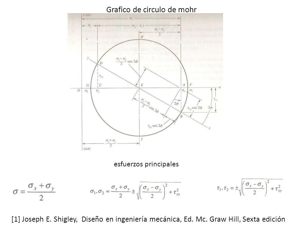 Grafico de circulo de mohr
