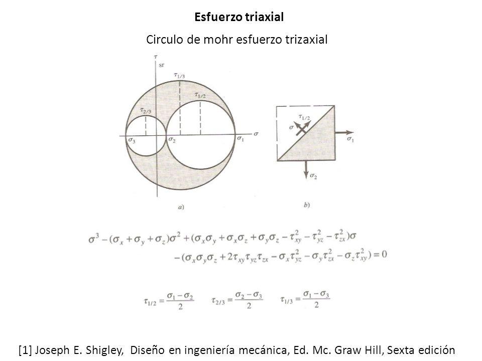 Circulo de mohr esfuerzo trizaxial