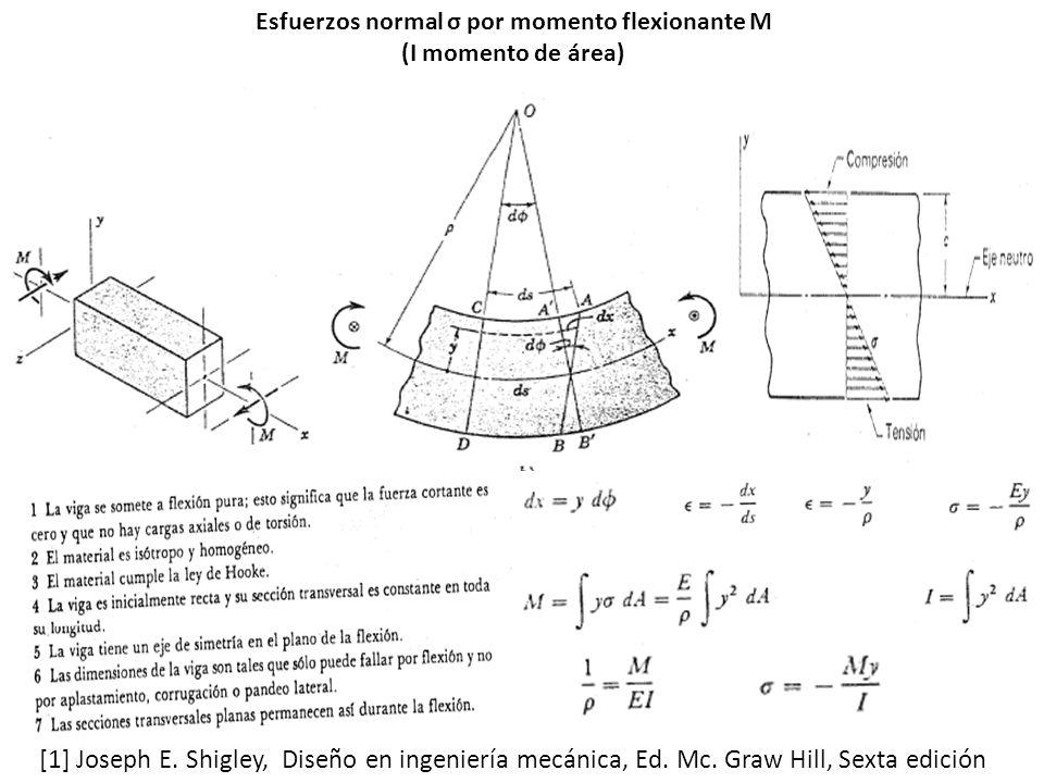 Esfuerzos normal σ por momento flexionante M (I momento de área)