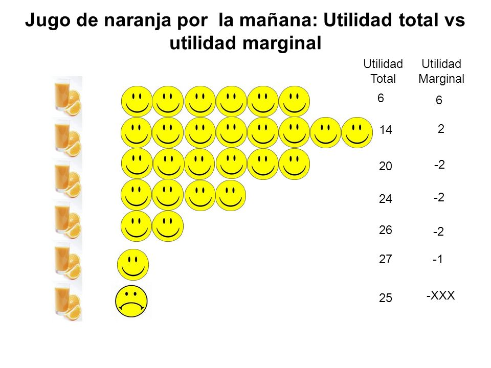 Jugo de naranja por la mañana: Utilidad total vs utilidad marginal