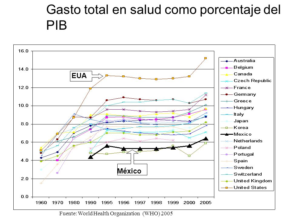 Fuente: World Health Organization (WHO) 2005