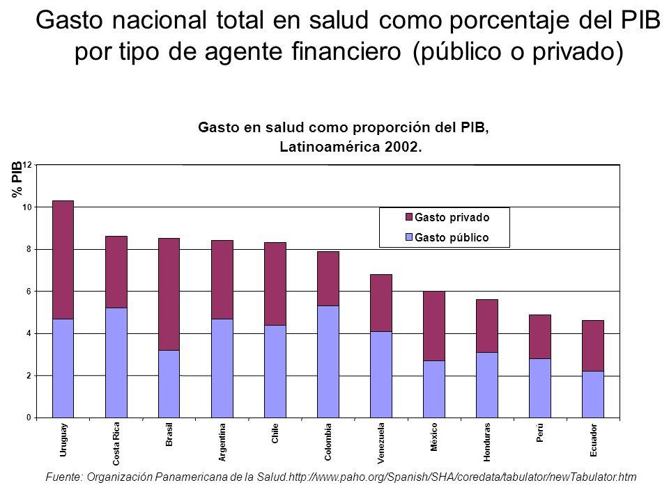 Gasto nacional total en salud como porcentaje del PIB