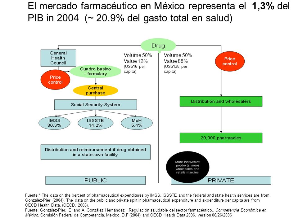El mercado farmacéutico en México representa el 1,3% del PIB in 2004 (~ 20.9% del gasto total en salud)