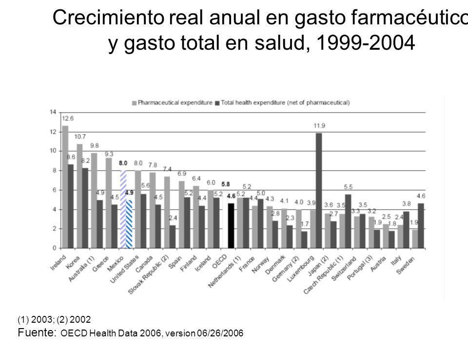 Crecimiento real anual en gasto farmacéutico y gasto total en salud, 1999-2004