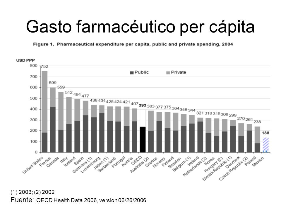 Gasto farmacéutico per cápita