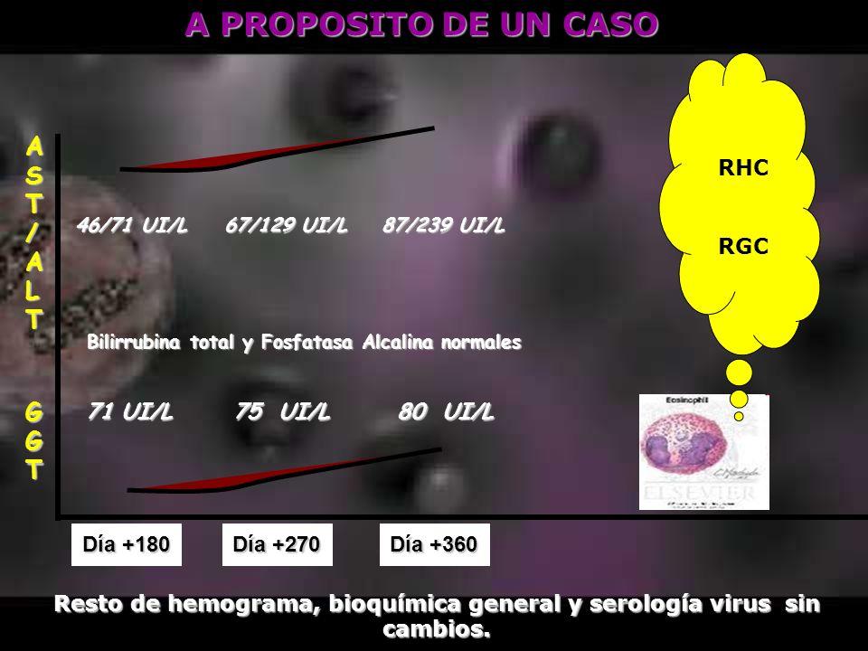 Resto de hemograma, bioquímica general y serología virus sin cambios.