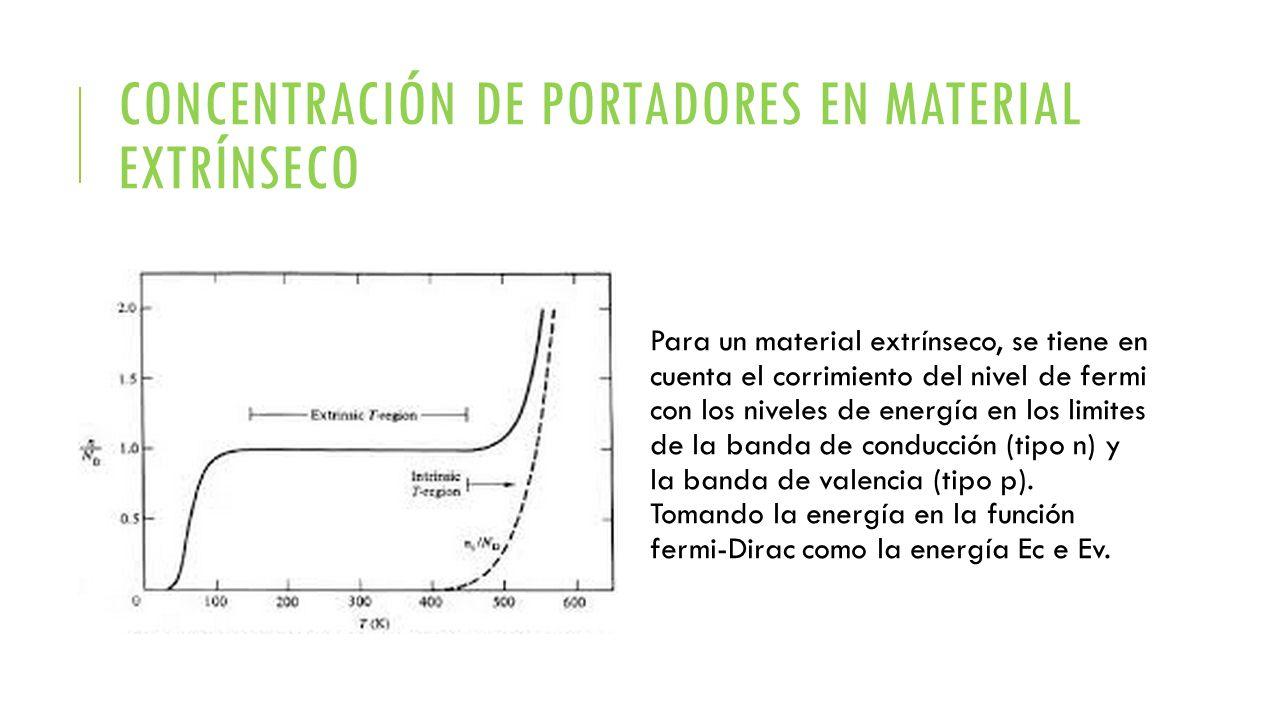 Concentración de portadores en material extrínseco