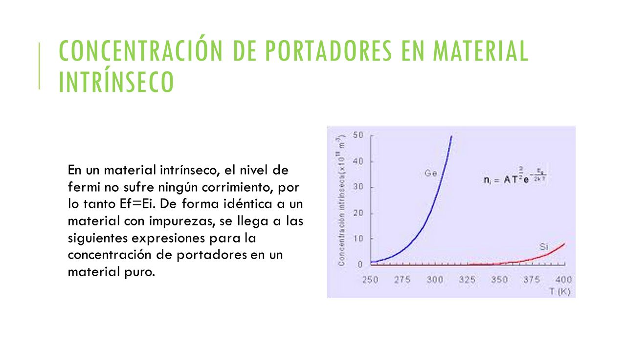 Concentración de portadores en material intrínseco