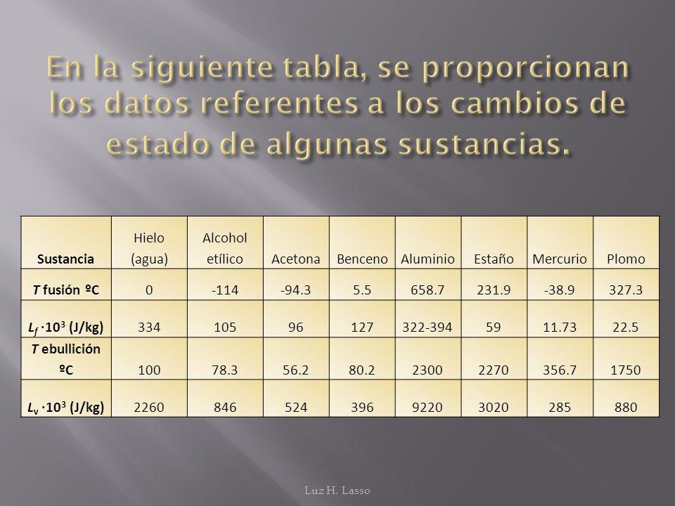 En la siguiente tabla, se proporcionan los datos referentes a los cambios de estado de algunas sustancias.