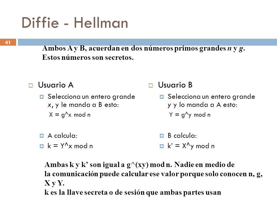 Diffie - Hellman Usuario A Usuario B