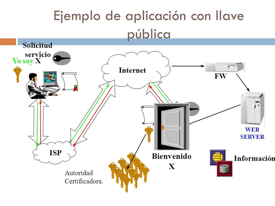 Ejemplo de aplicación con llave pública