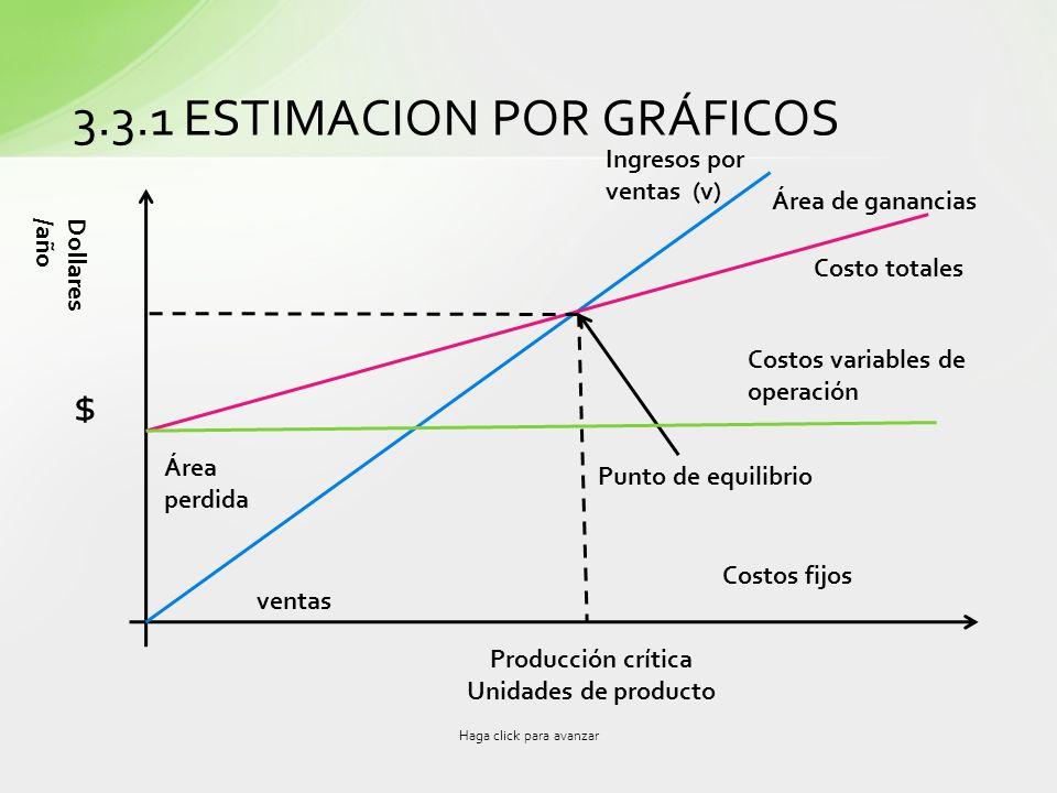 3.3.1 ESTIMACION POR GRÁFICOS