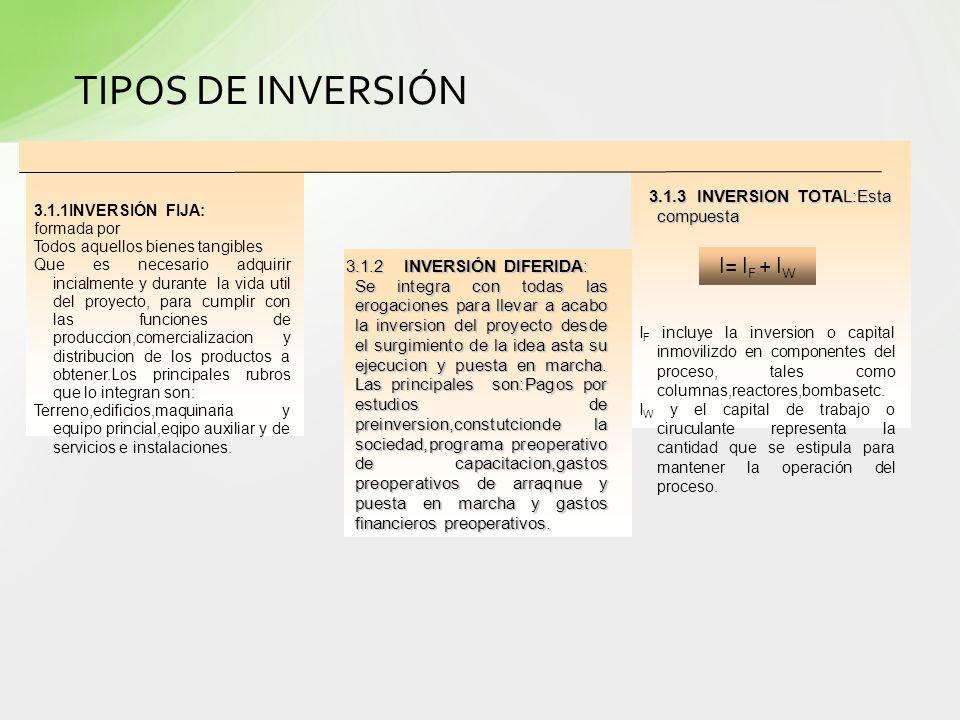TIPOS DE INVERSIÓN I= IF + IW 3.1.3 INVERSION TOTAL:Esta compuesta