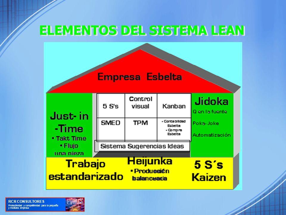 ELEMENTOS DEL SISTEMA LEAN