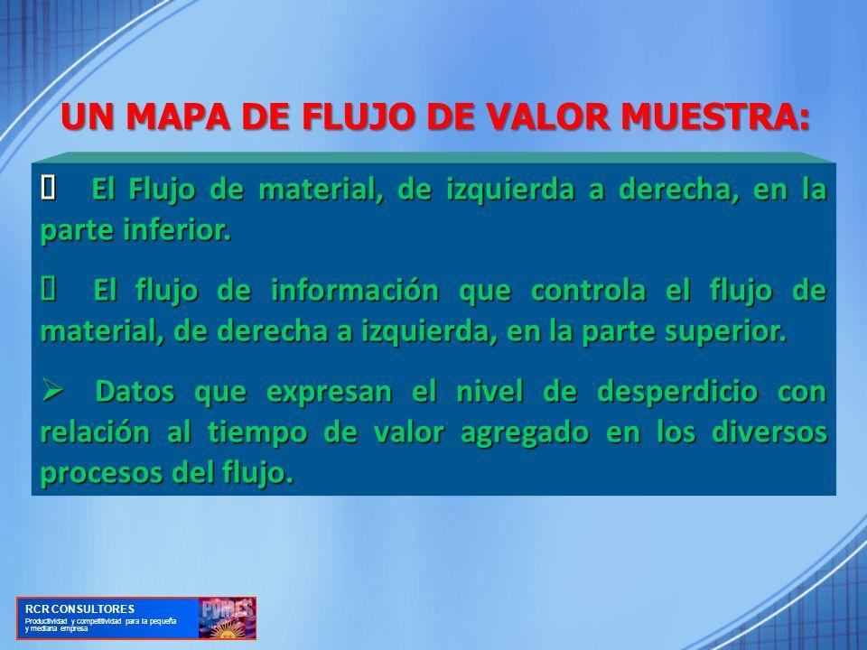 UN MAPA DE FLUJO DE VALOR MUESTRA: