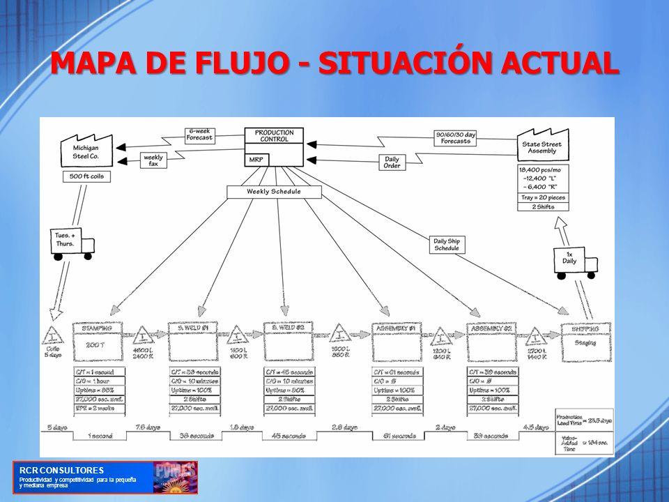 MAPA DE FLUJO - SITUACIÓN ACTUAL