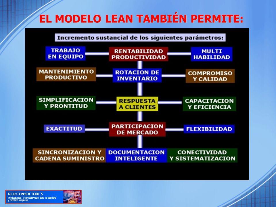EL MODELO LEAN TAMBIÉN PERMITE: