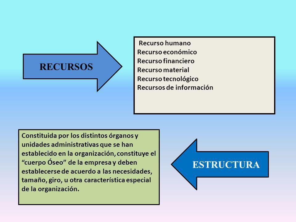 RECURSOS ESTRUCTURA Recurso humano Recurso económico
