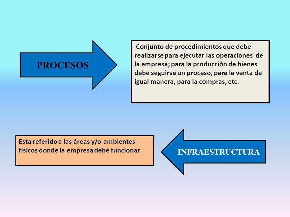 PROCESOS INFRAESTRUCTURA