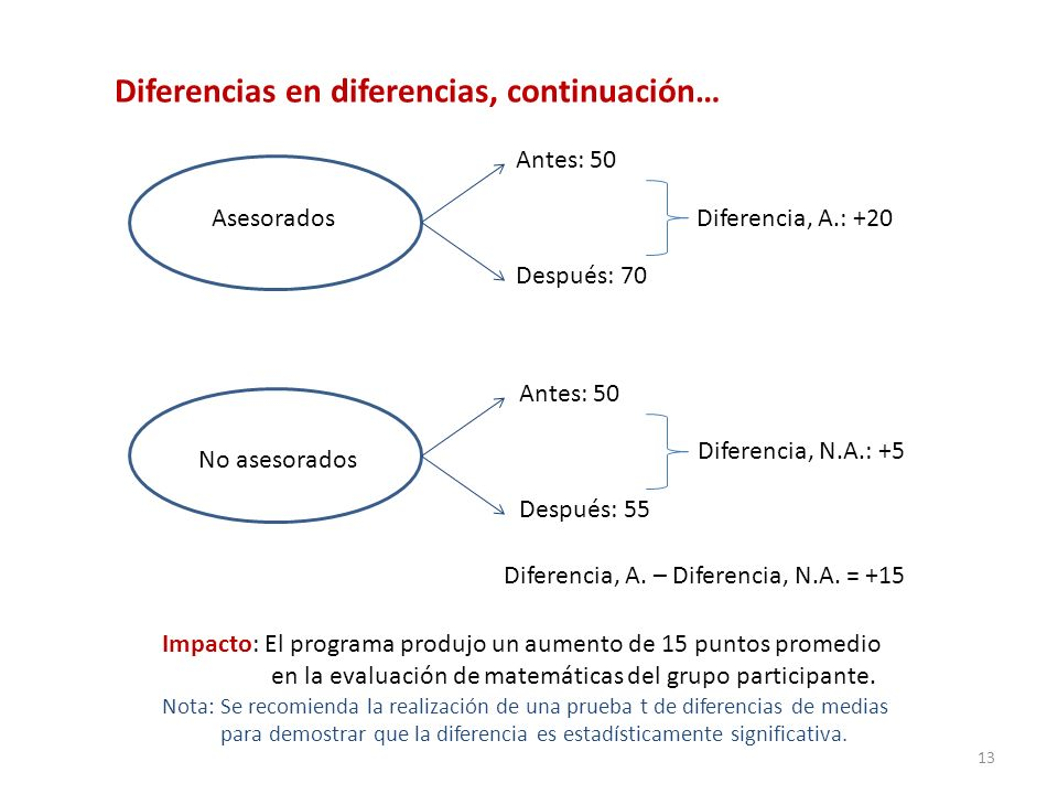 Diferencias en diferencias, continuación…