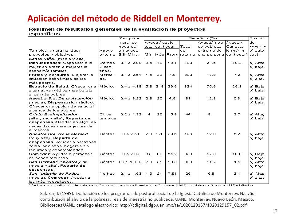 Aplicación del método de Riddell en Monterrey.
